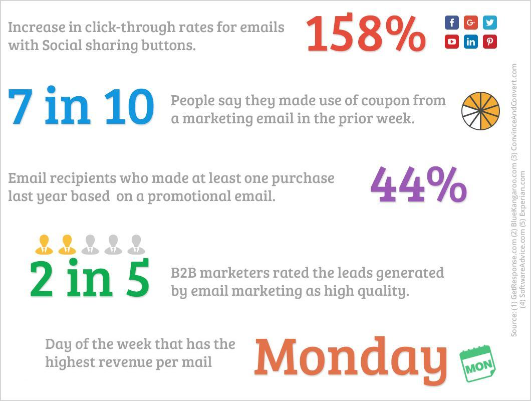 Useful Email Facts