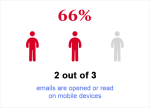 More Emails on Mobile Devices
