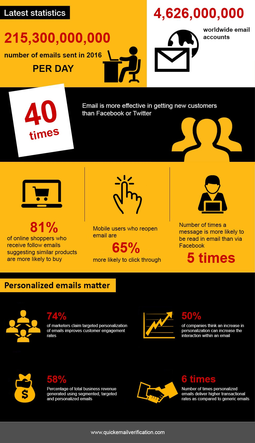 Important Email Marketing Statistics