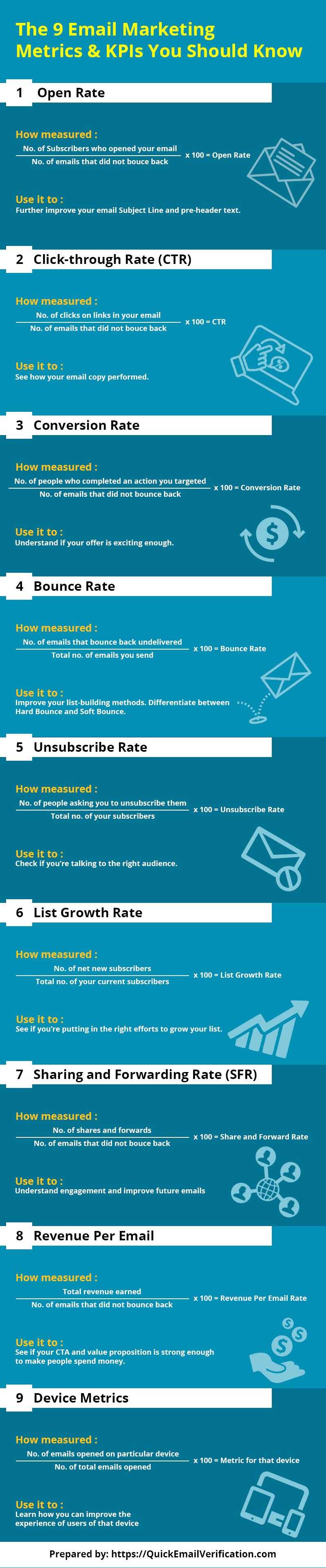email-marketing-metrics-KPIs-important