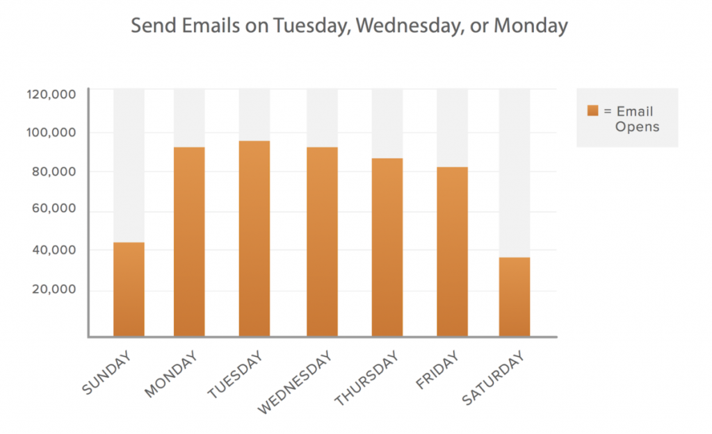 best_days_to_send_emails