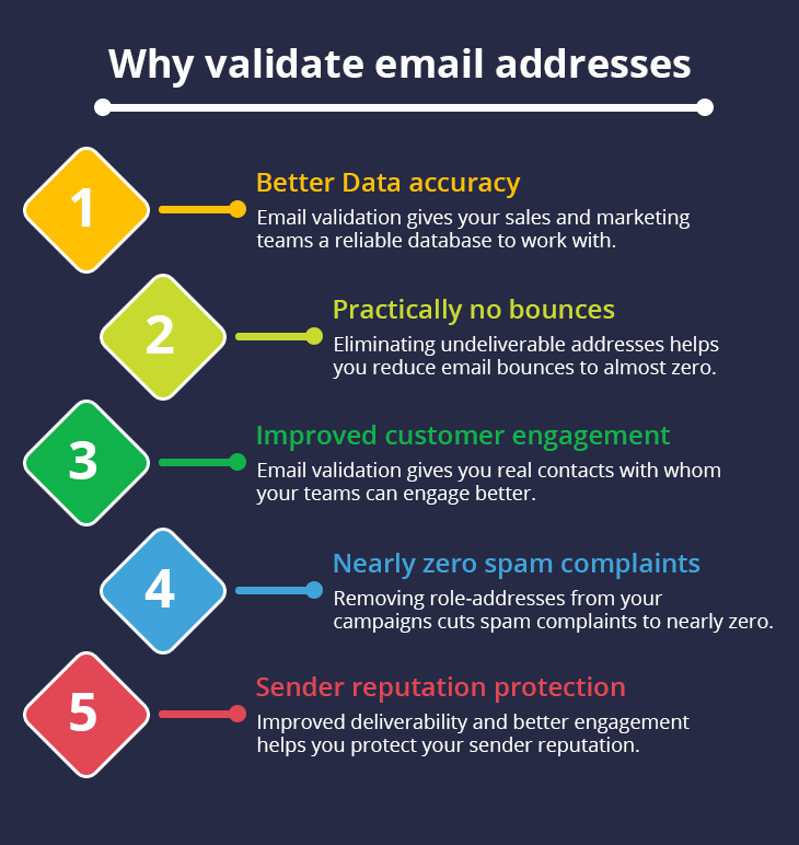 why-email-verification