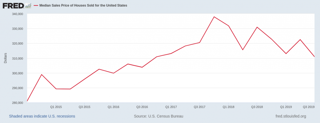 USA-housing-prices-Median-values